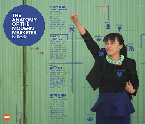 The anatomy of the modern marketer