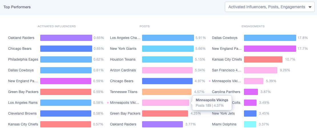 Share of Voice for NFL Teams Among Sample Sports Influencers by Traackr