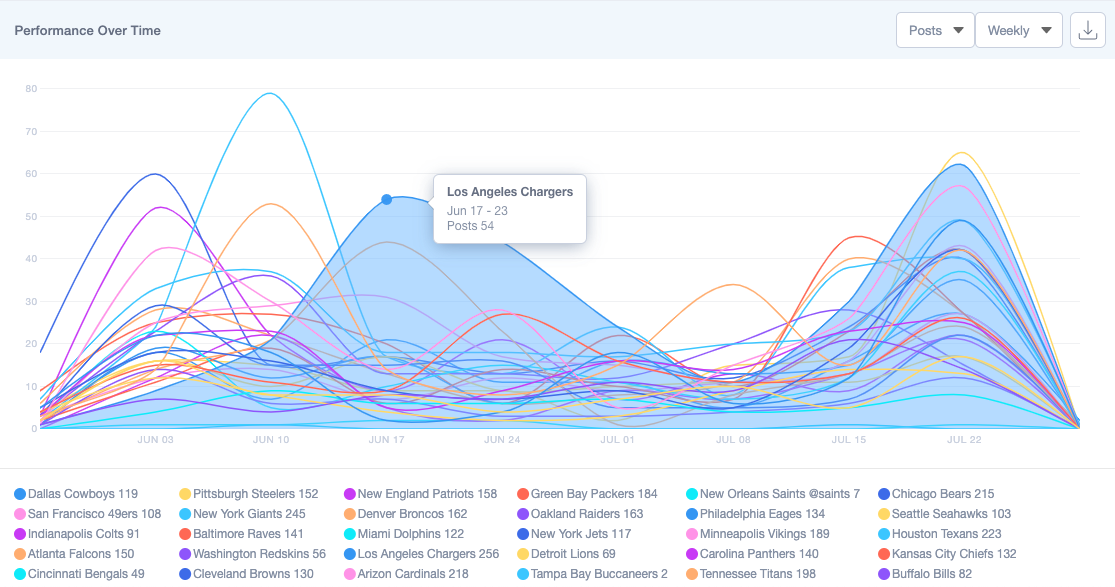 Mentions over Time for NFL Teams Among Sample Sports Influencers obtained on Traackr