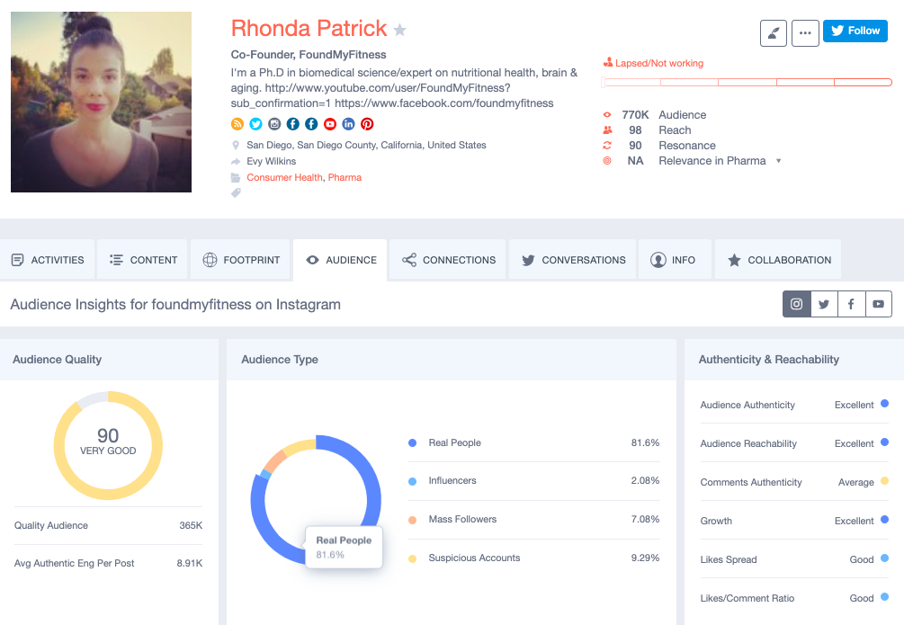 Traackr audience quality analysis ensure you partner with authentic and impactful influencers.