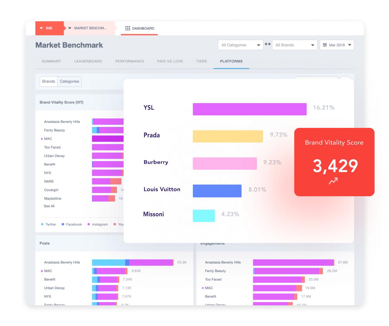 La métrique Brand Vitality Score (VIT)