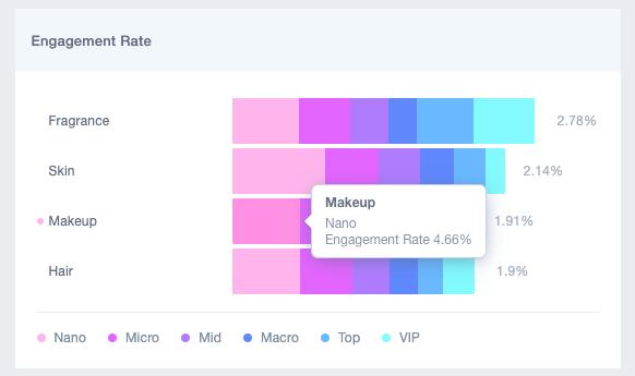 Traackr permet d'obtenir toutes les données relatives aux performances du marketing d'influence dans un marché donné