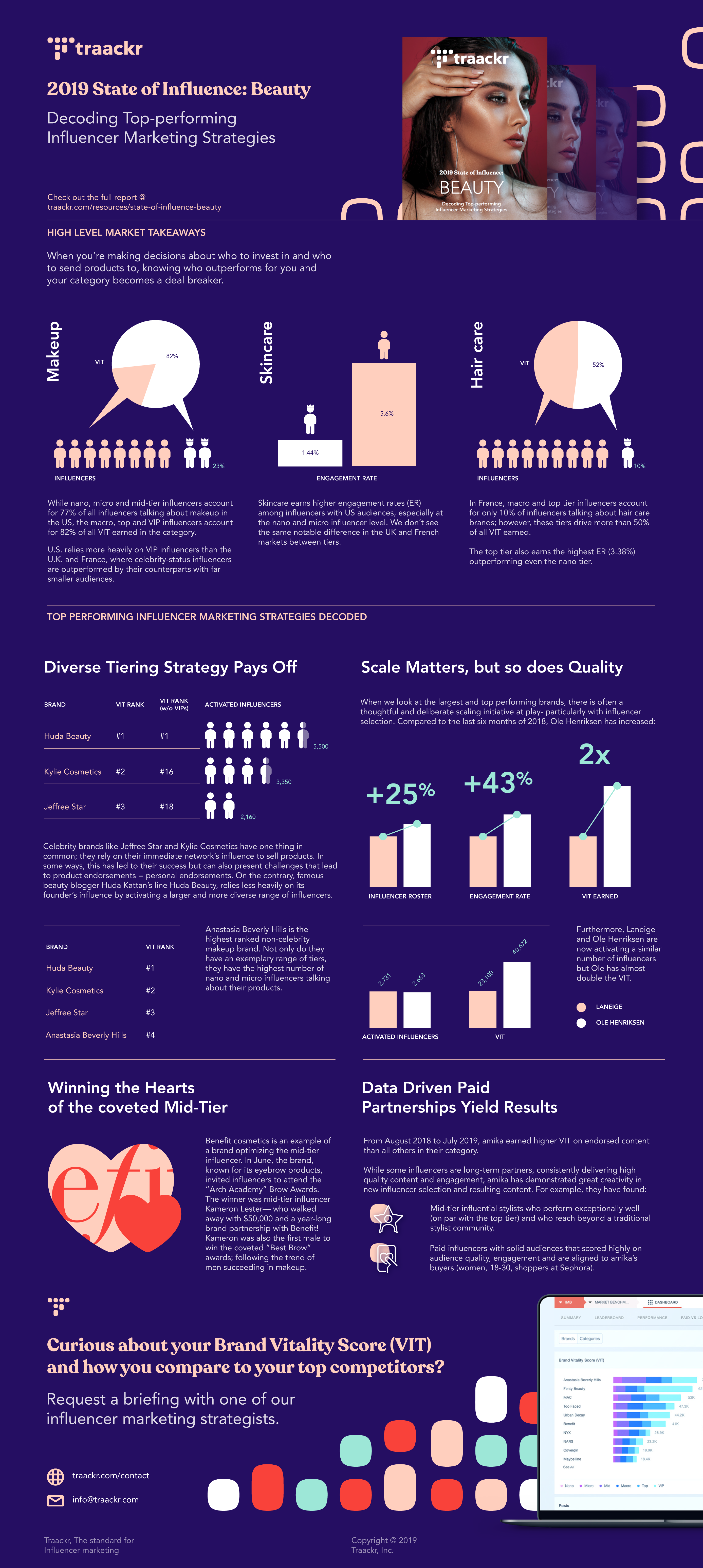Infographic - 2019 State of Influence: Beauty