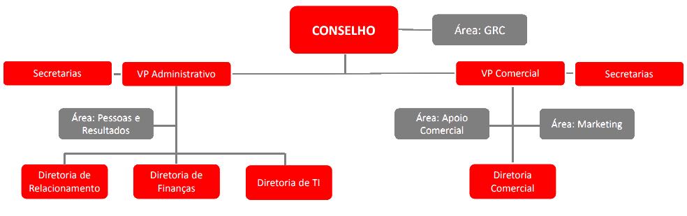 Estrutura Organizacional Embracon