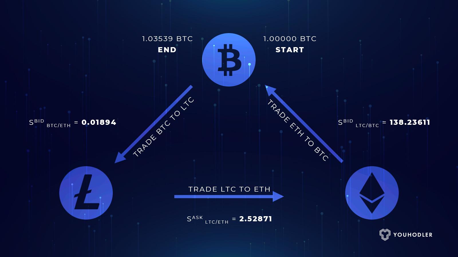 Cryptocurrency triangular arbitrage examples radley alphabetting