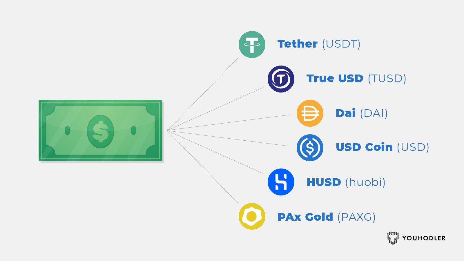 stablecoins, earn crypto, crypto earn
