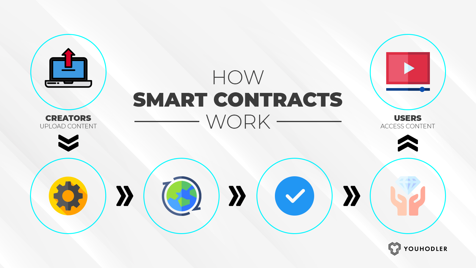 smart contracts, ethereum, ethereum lending, smart contract