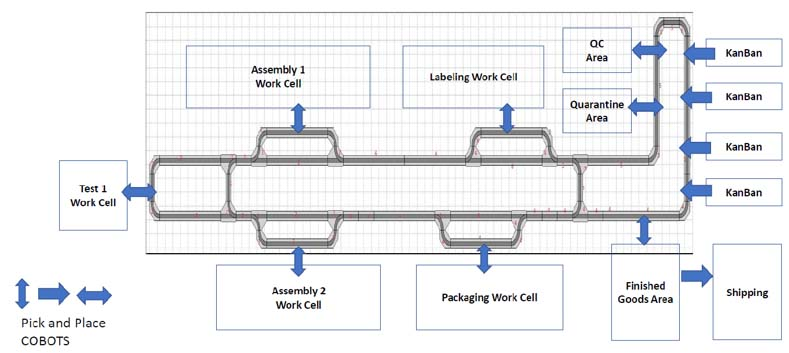 Industrial Automation Diagram