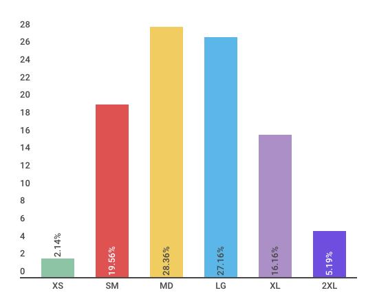 size breakdown bar graph