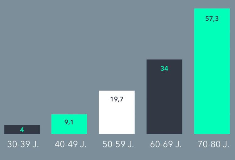 Die Prävalenz von Erektionsstörungen erhöht sich mit dem Alter. Während 4 Prozent der 30- bis 39-Jährigen unter einer Erektilen Dysfunktion leiden, steigt der Anteil bei 60- bis 69-Jährigen auf 34 Prozent und bei 70- bis 80-Jährigen auf 57,3 Prozent.