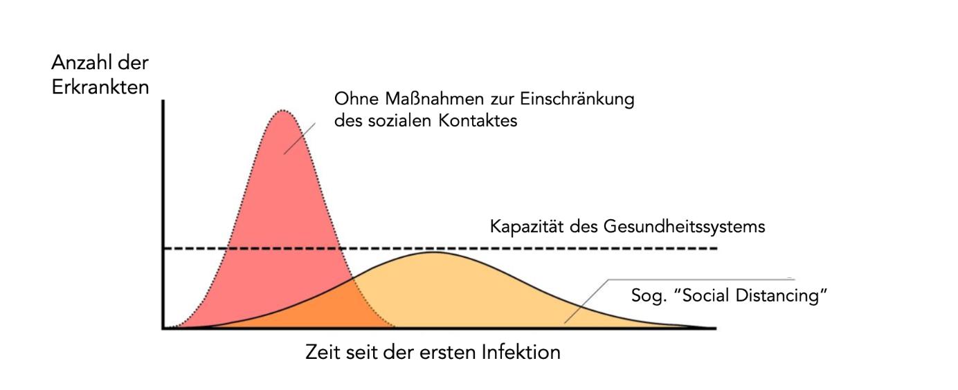 Flatten the Curve: Streckung der Anzahl der Erkrankten auf einen längeren Zeitraum.
