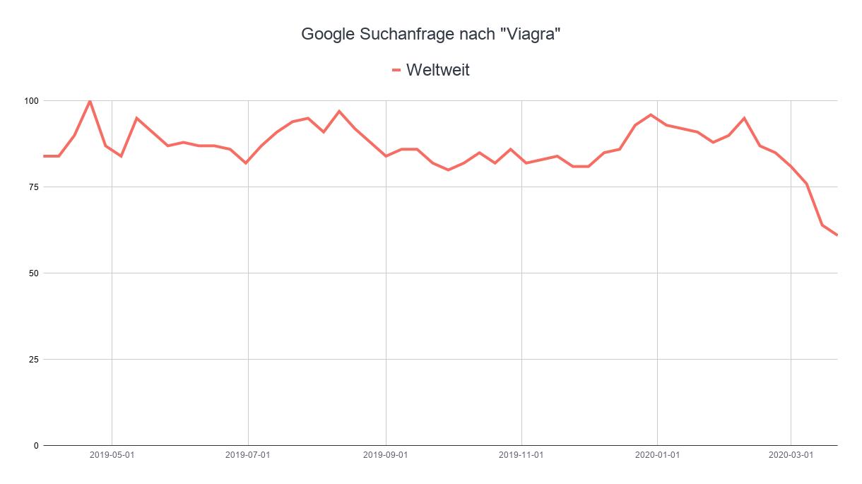 """Rückgang der Google Suchanfrage zu """"Viagra"""" weltweit"""