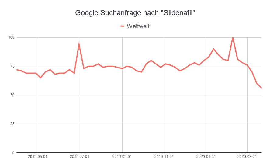 """Rückgang der Google Suchanfrage nach """"Sildenafil"""" weltweit"""