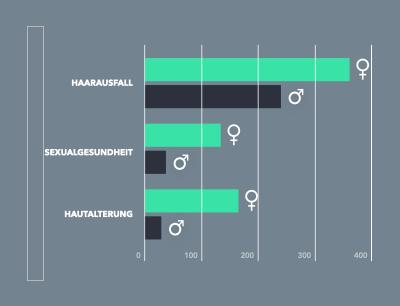 Thematisierung der Männergesundheit in den deutschen Medien