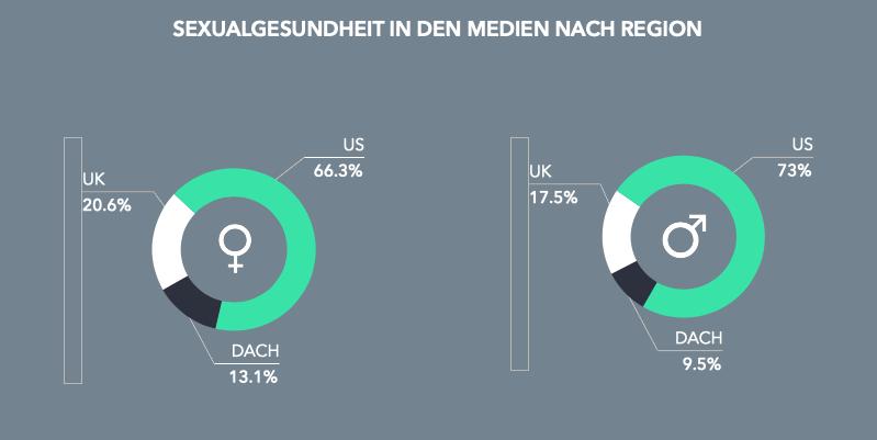 Sexualgesundheit in den Medien nach Region