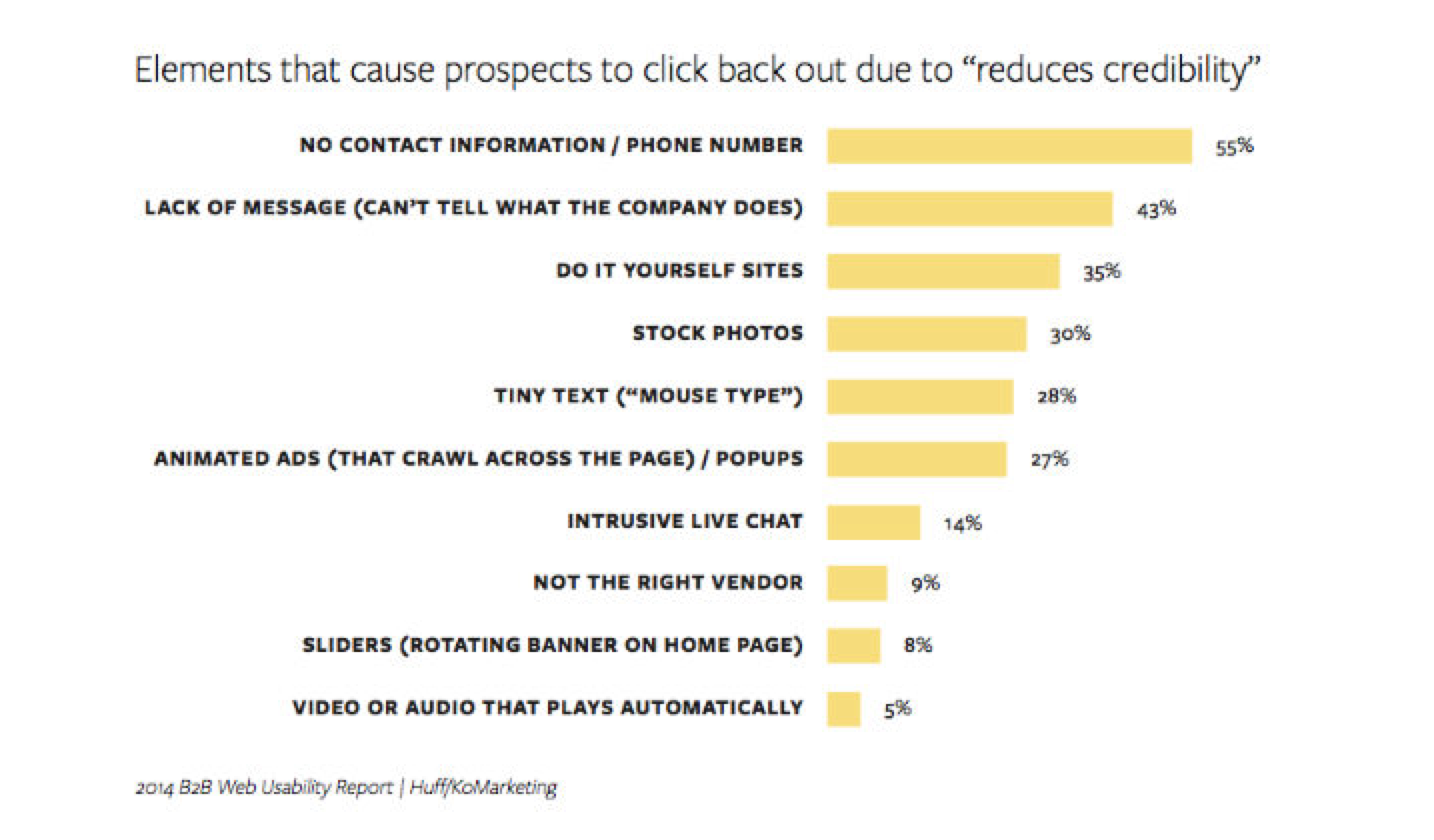 "Visual of elements that cause prospects to click back out due to ""reduces credibility"""