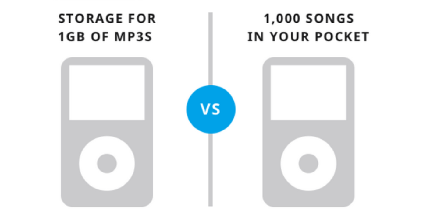 Visual of iPod Marketing saying: storage for 16GB of MP3's vs 1,000 Songs In Your Pocket