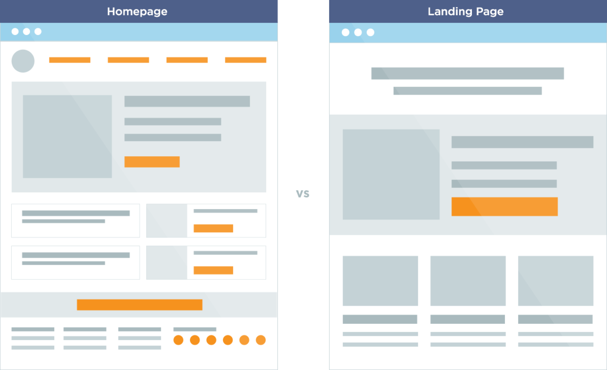 Visual of a homepage layout versus a landing page layout.