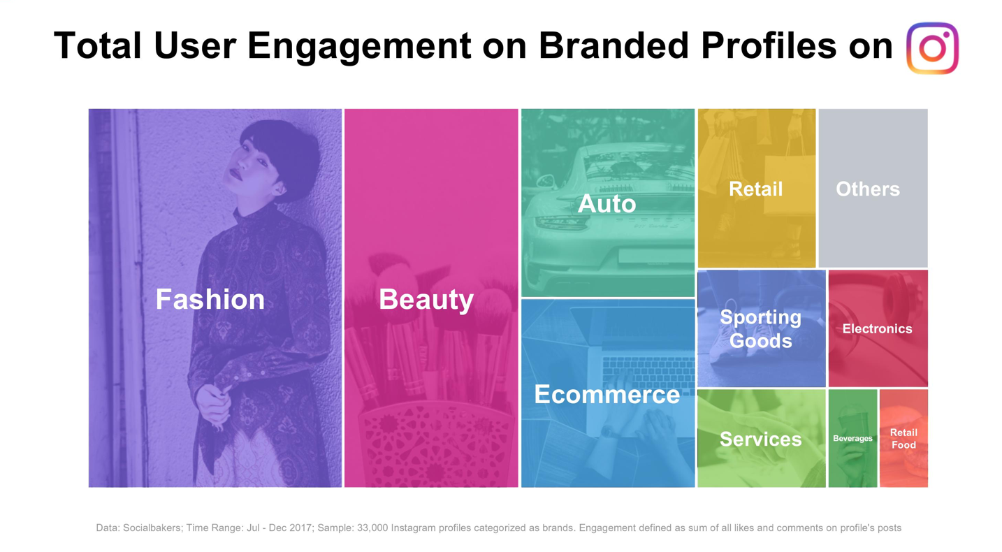 Visual of the total user engagement branded profiles on Instagram