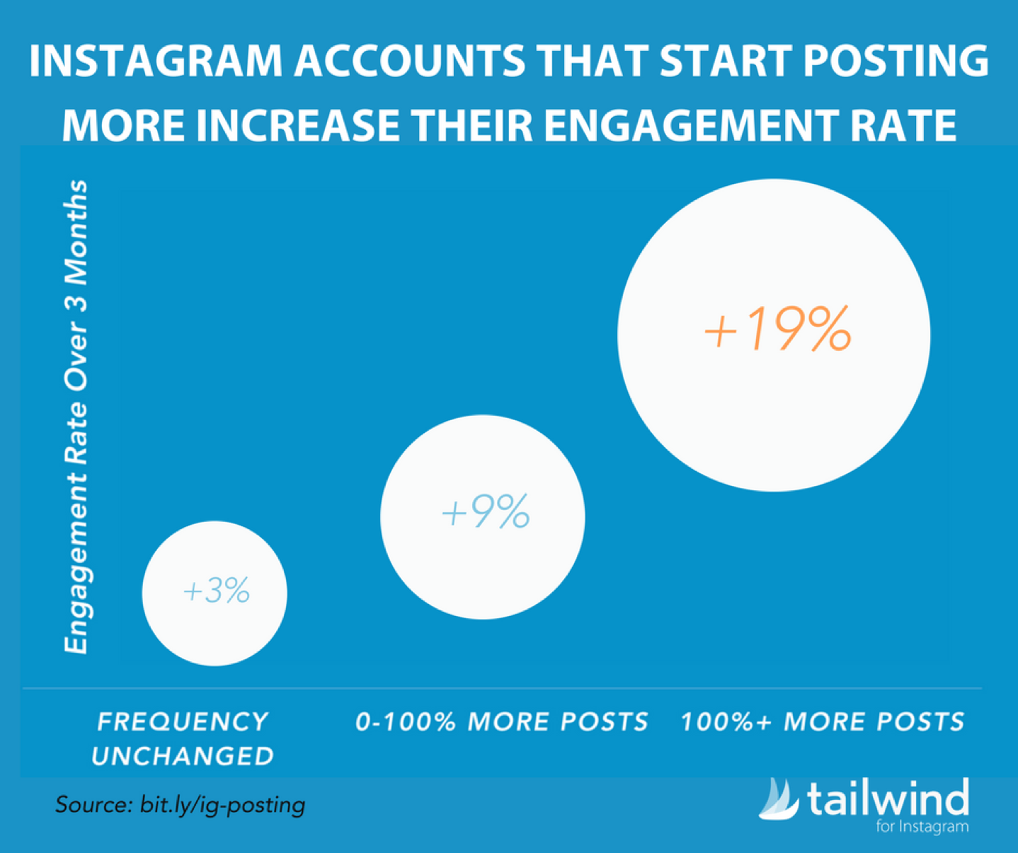 "Graph that says, ""Instagram accounts that start posting more increase their engagement rate"""