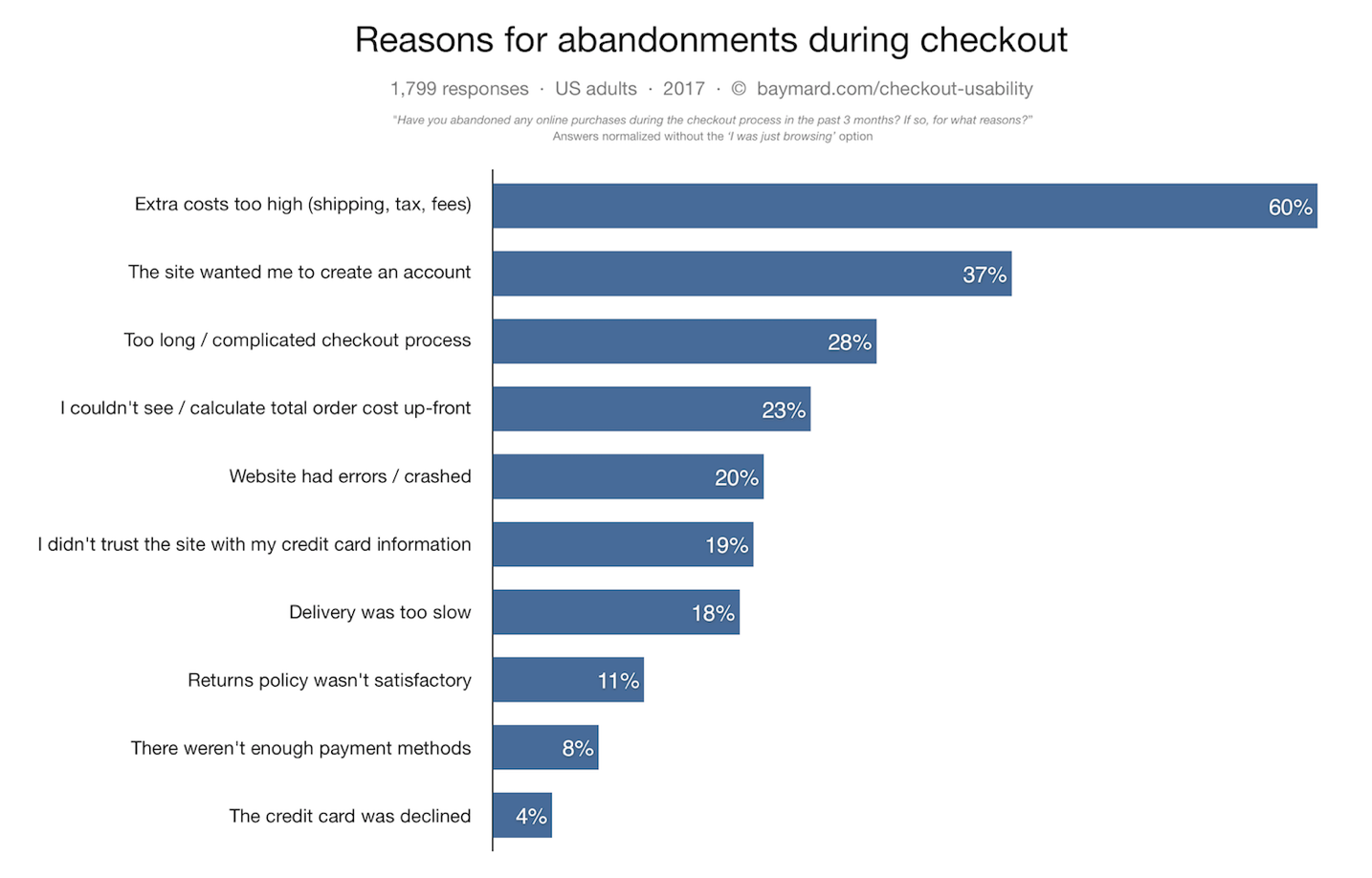 Graph of the reasons for abandonments during checkout
