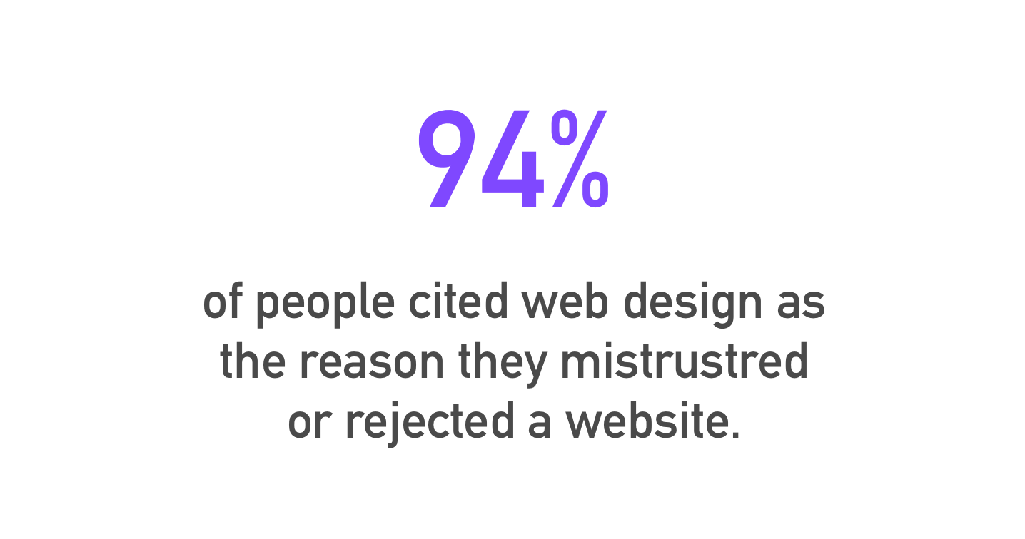 "Visual of the statistic, ""94% of people cited web design as the reason they mistrusted or rejected a website."""