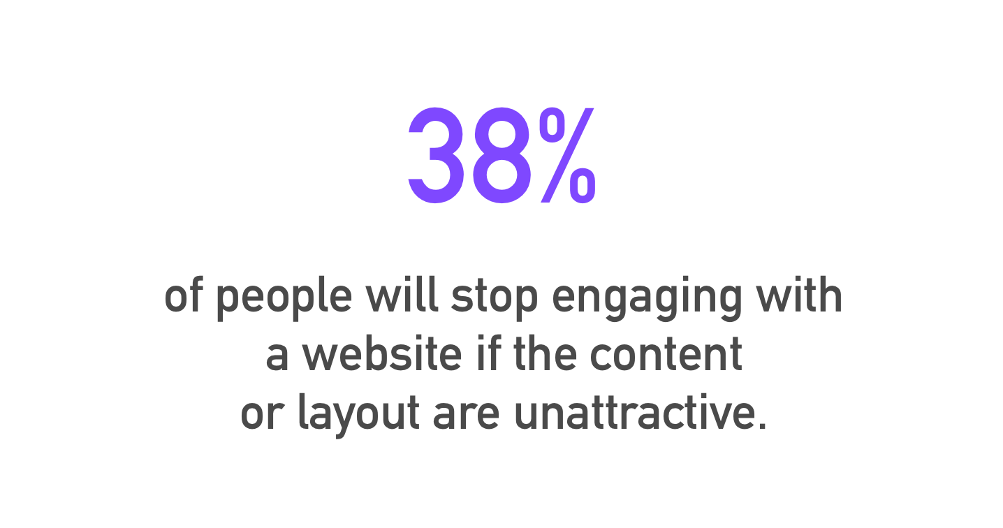 "Visual of the statistic, ""38% of people will stop engaging with a website if the content or layout is unattractive"". This is crucial when trying to find the best Shopify theme for your store."