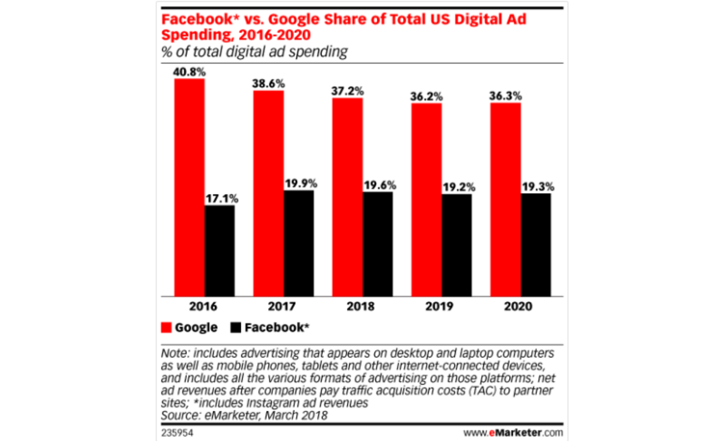 Graph showing Facebook vs Google share of total US digital ad spending 2016-2020