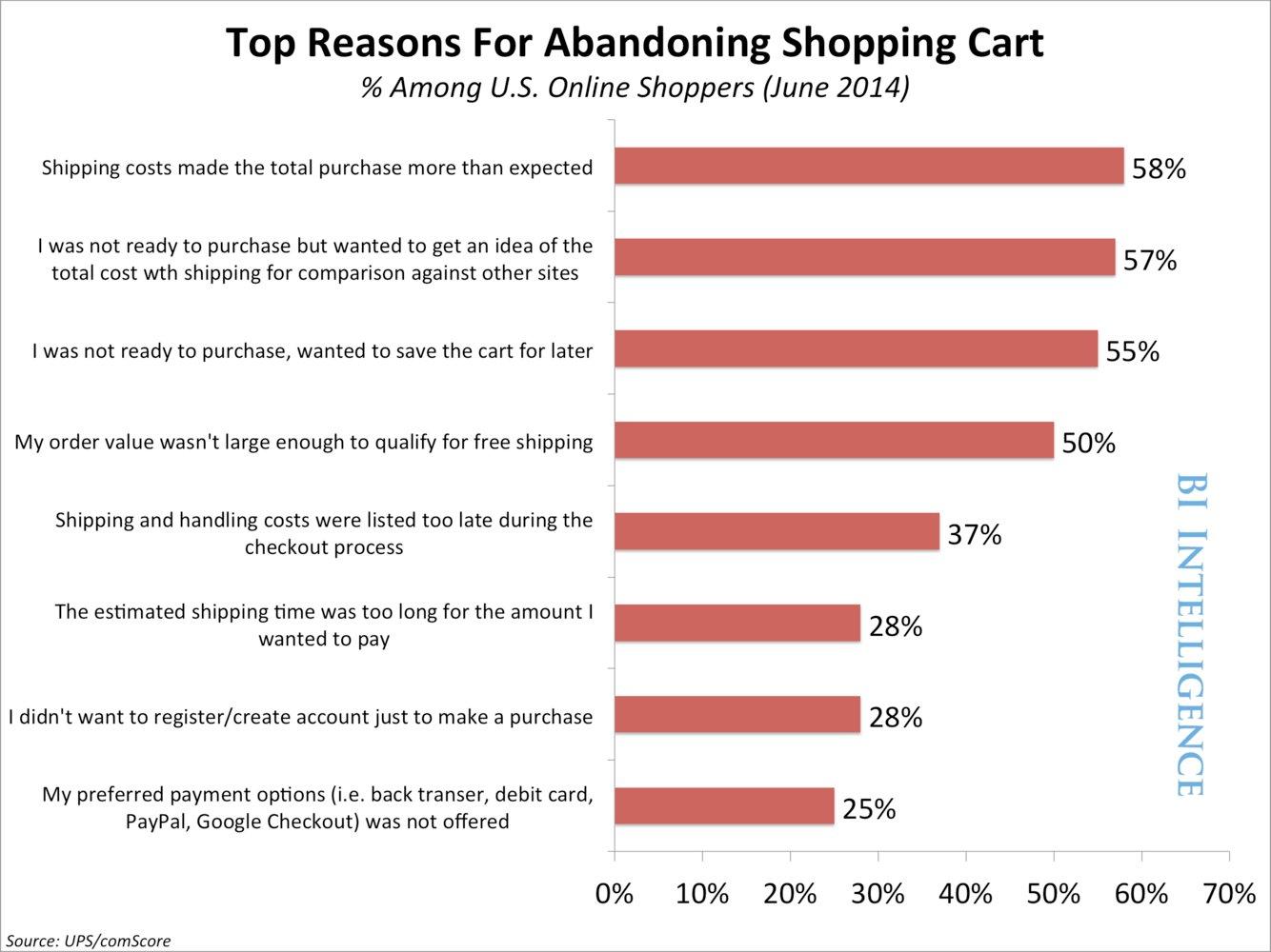 Abandoning Shopping Cart chart