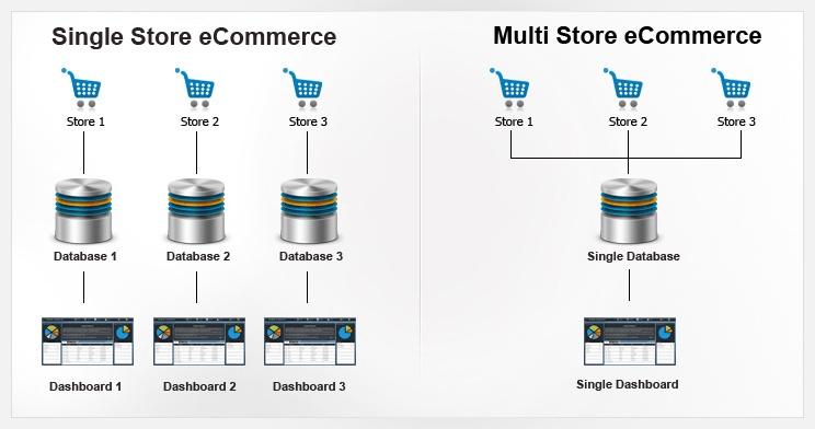 Multistore e-commerce