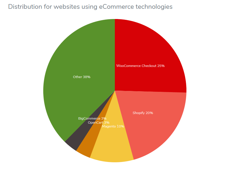 Distribution of eCommerce technologies