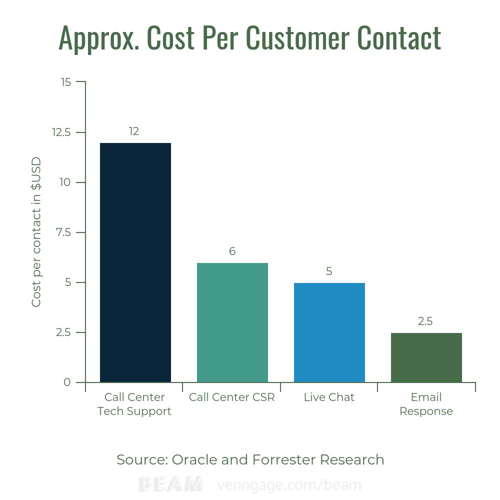 Cost Per Customer Contact