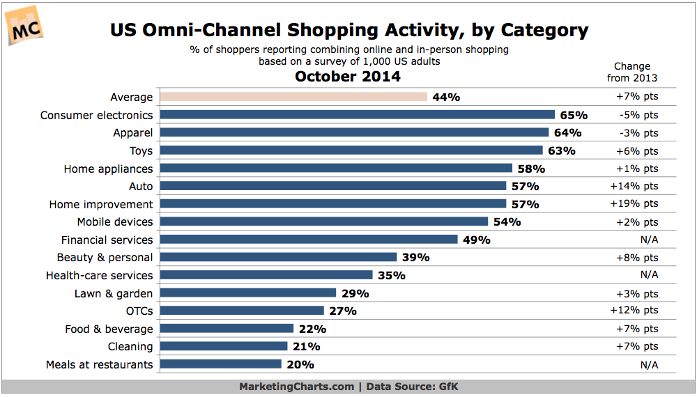 Shopping activity by category