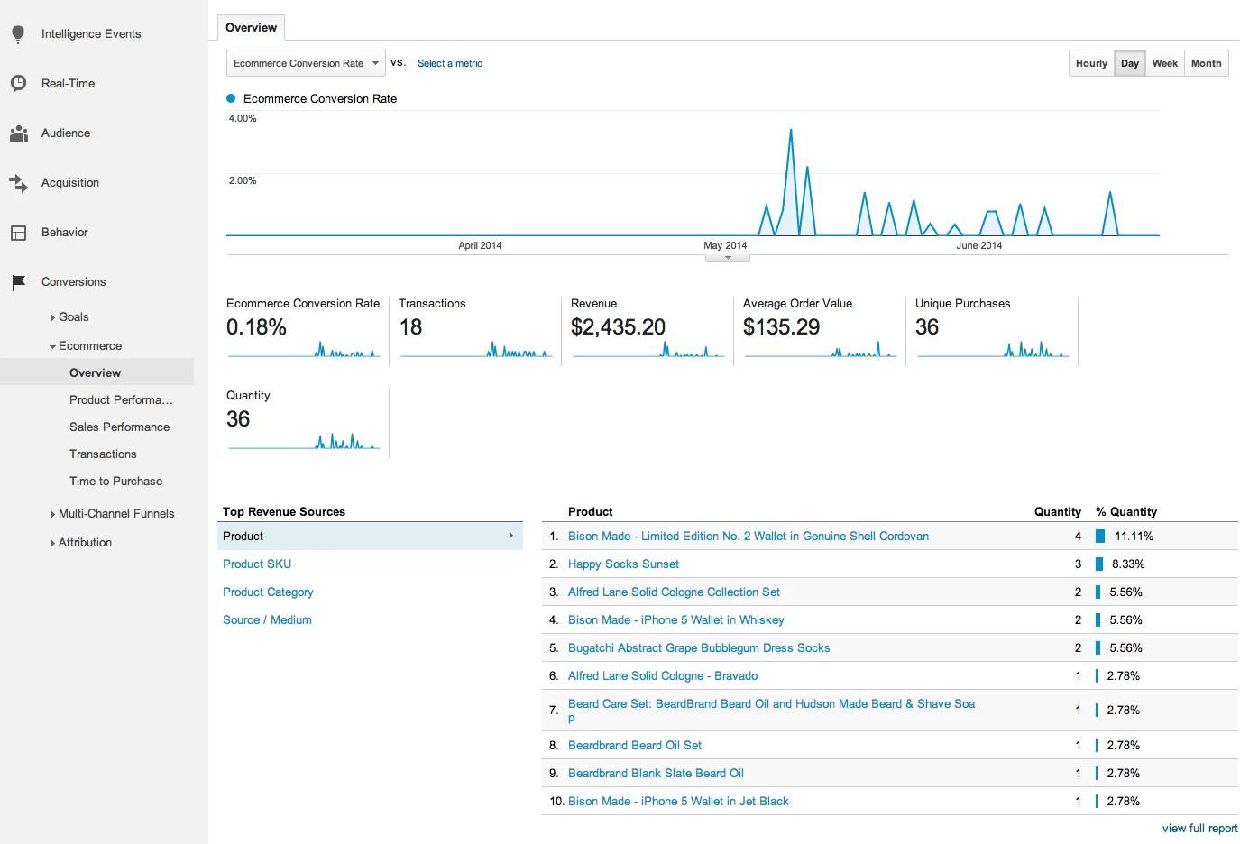 Conversions reports