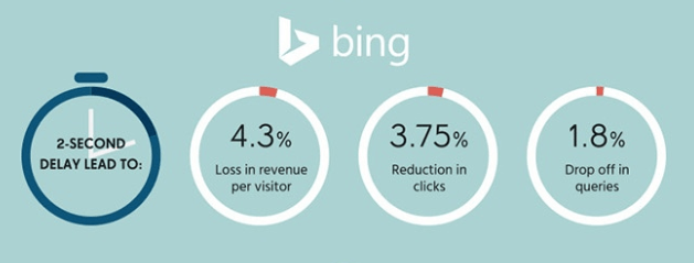 Bing SEO stats