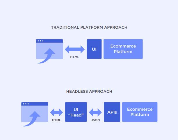 traditional platform versus headless commerce approach