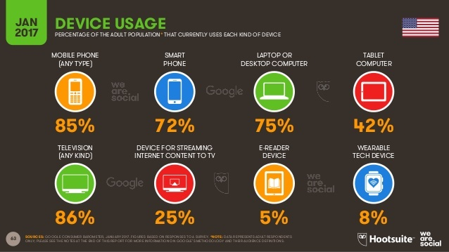 Mobile use continues to surge, and online shopping along with it