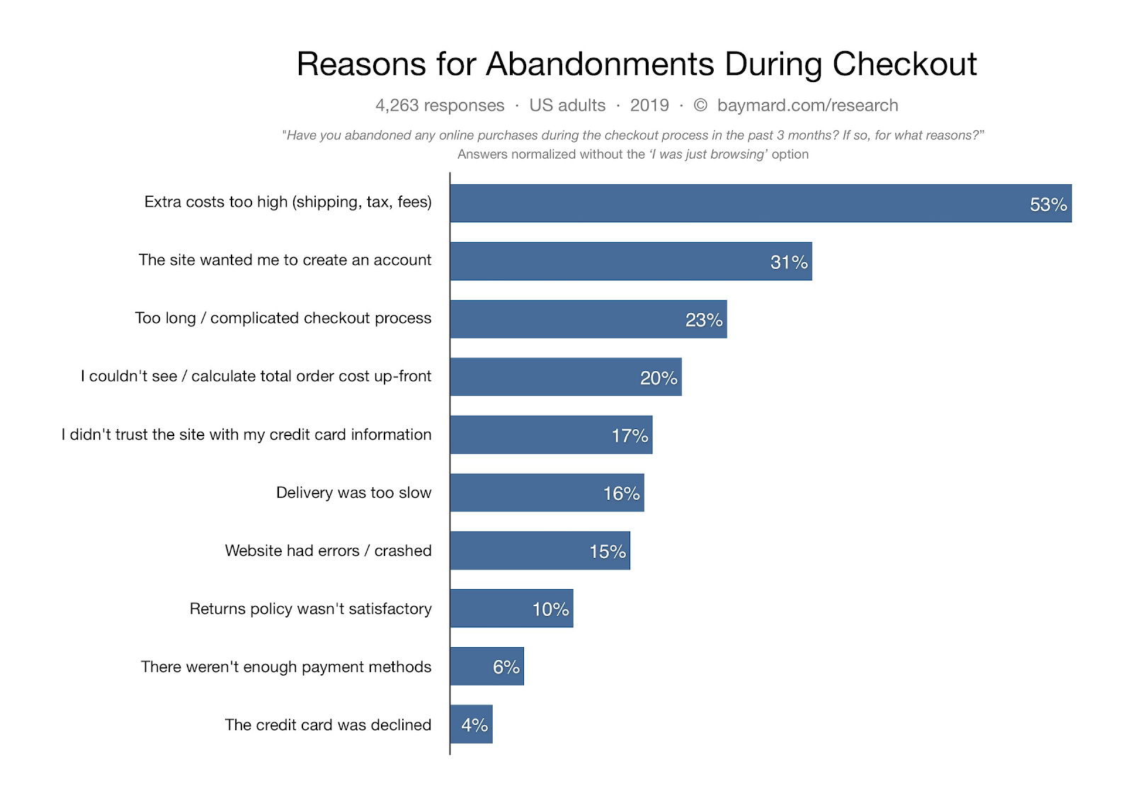 Reasons for Abandoned Carts char