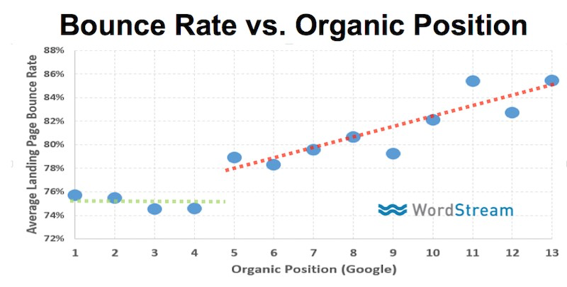 Bounce Rate vs. Organic Position