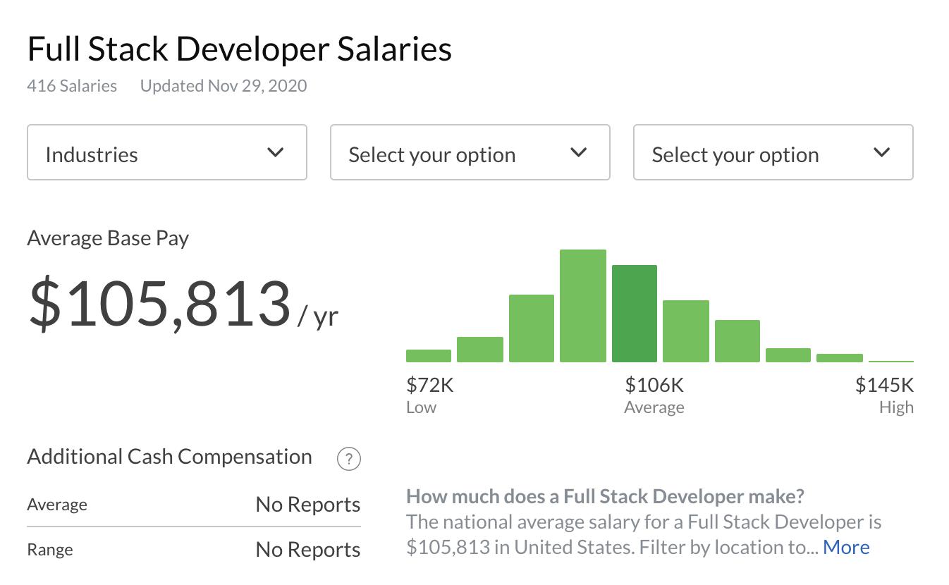 full stack web developer salaries