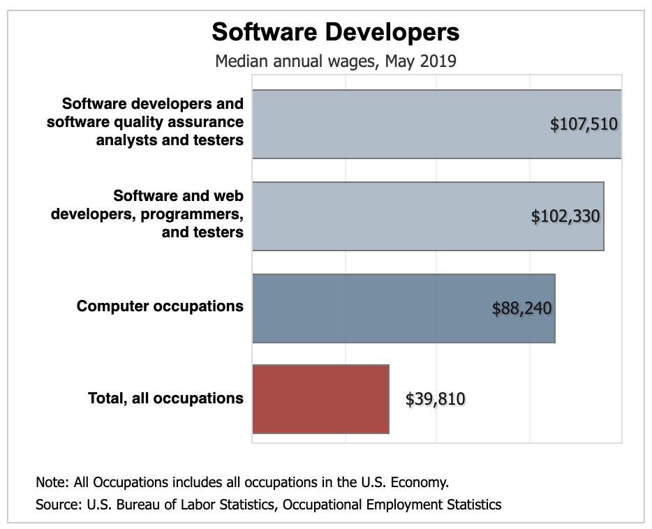 software developer salaries