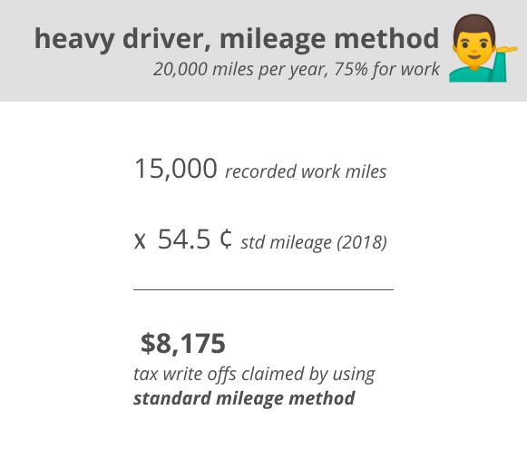 heavy driver, mileage method