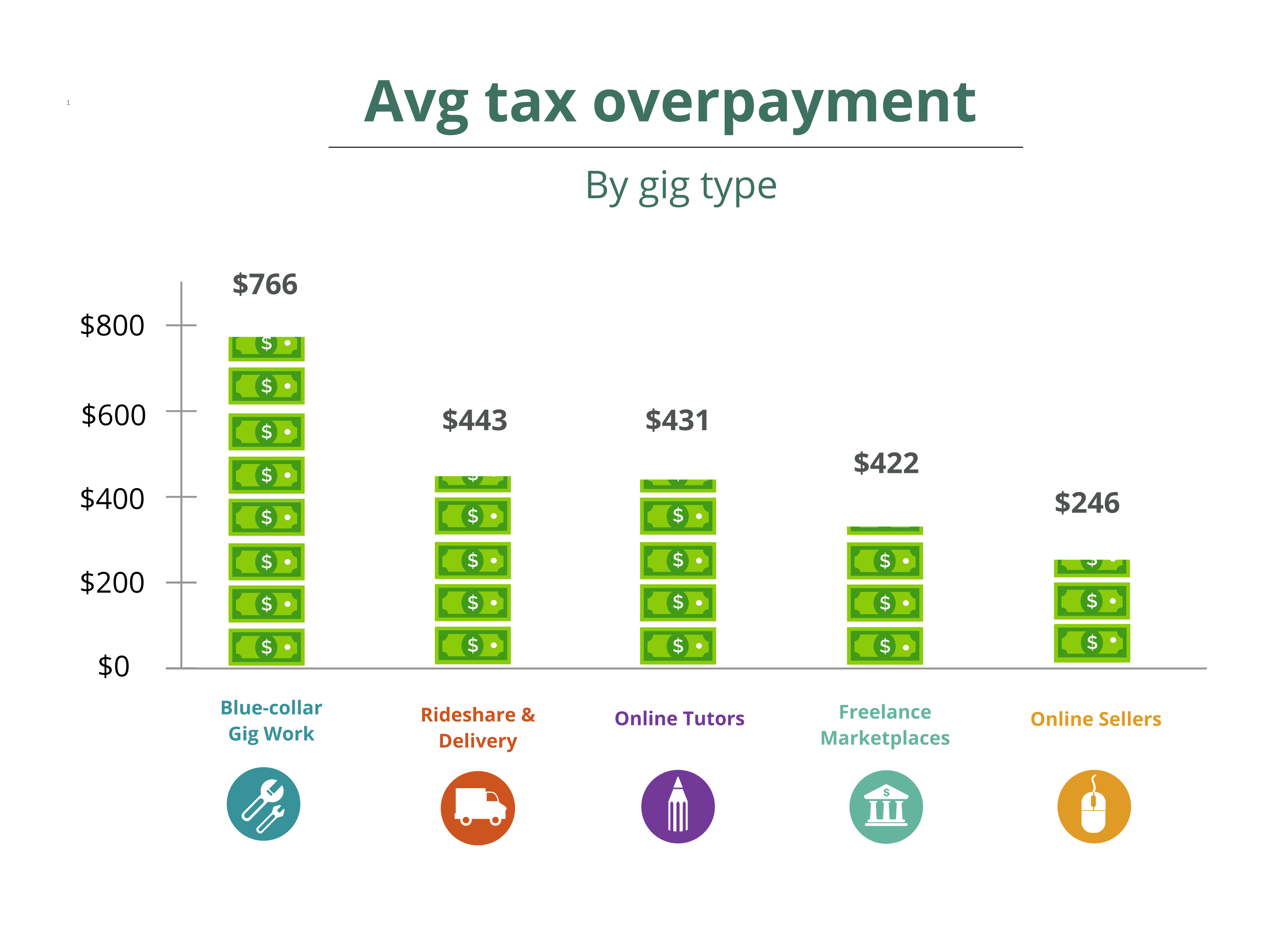 Whitepaper: US Gig Workers Overpay on Taxes by 21%