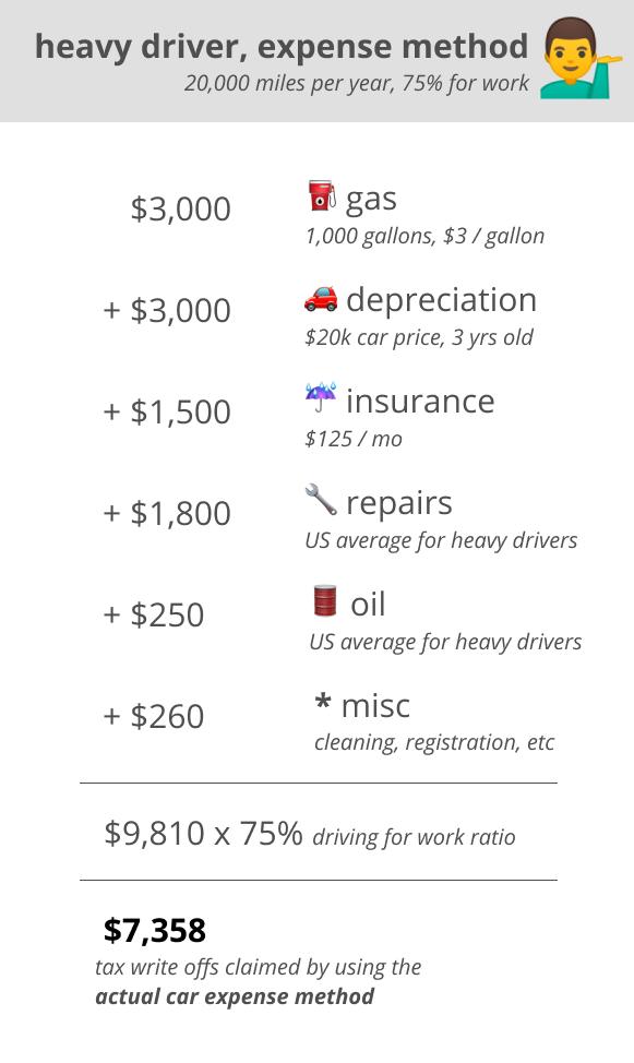 heavey driver, expense method
