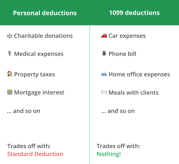Personal & 1099 deductions