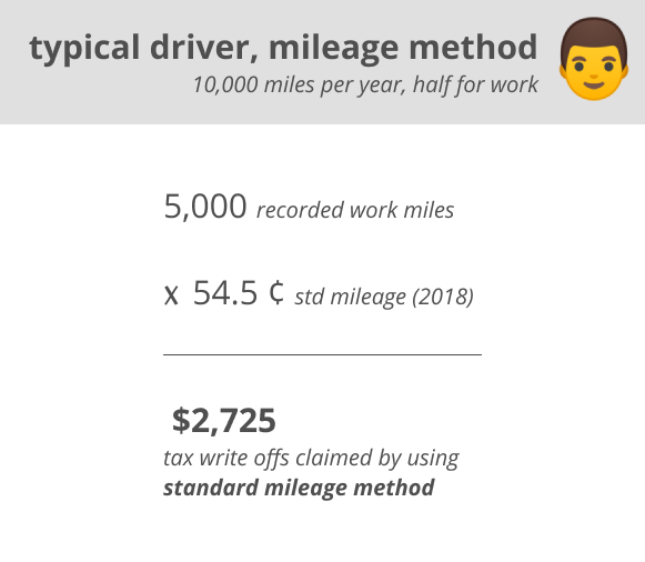 typical driver mileage method