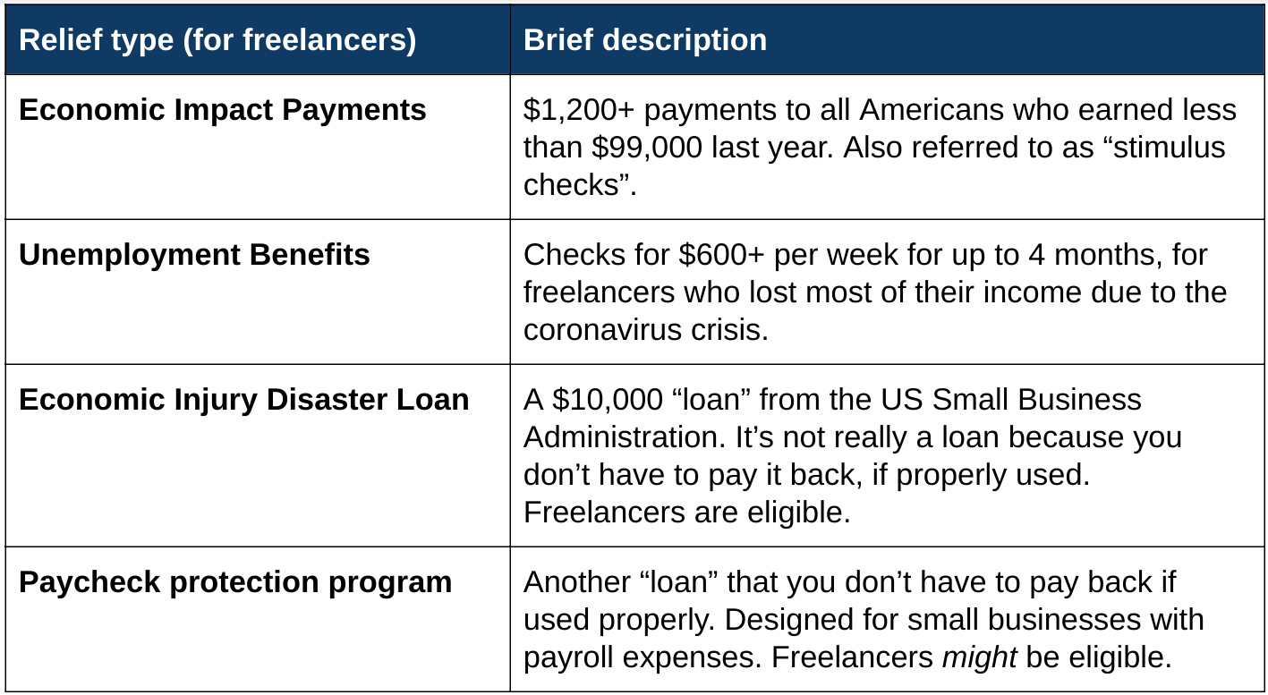 Freelancers guide to coronavirus relief money