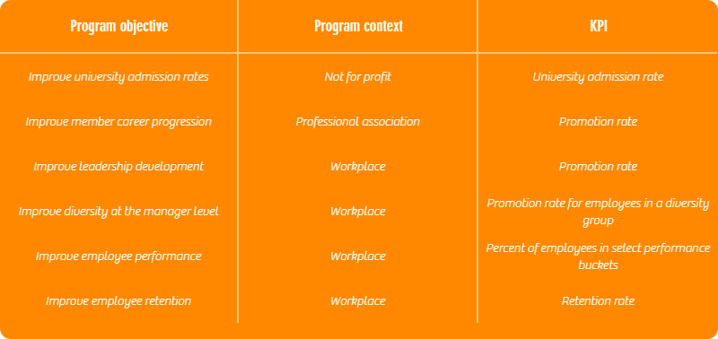 table comparing program objectives