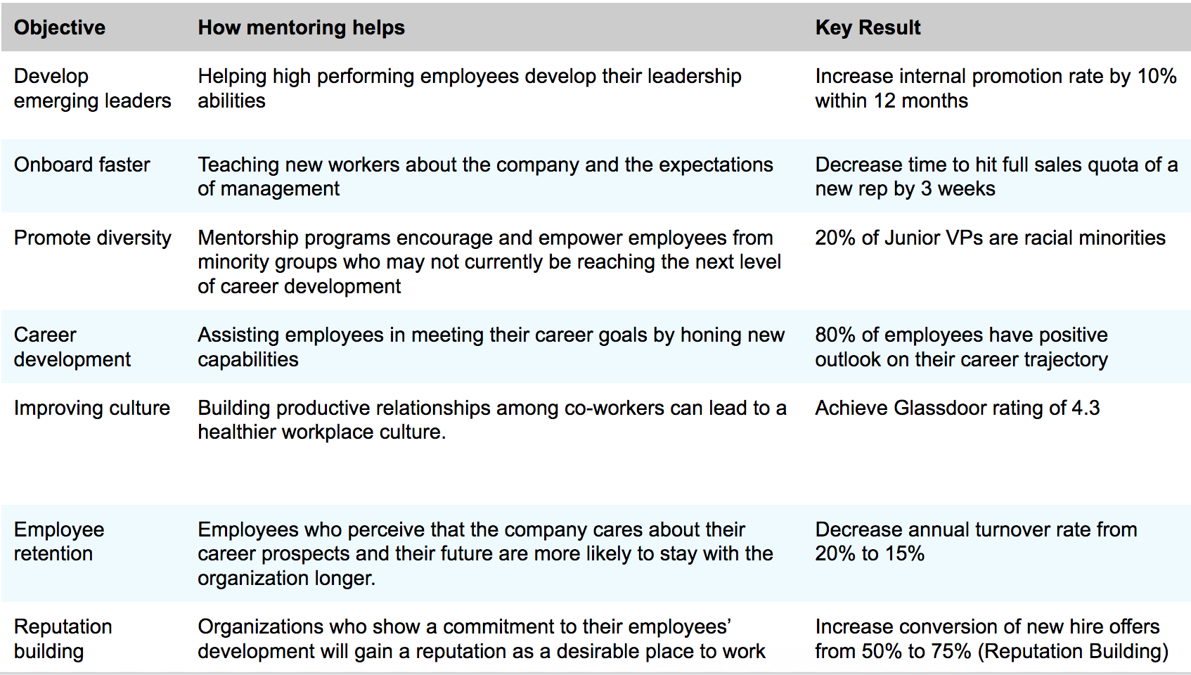 Objectives and Goals for your Workplace Mentoring Program ...