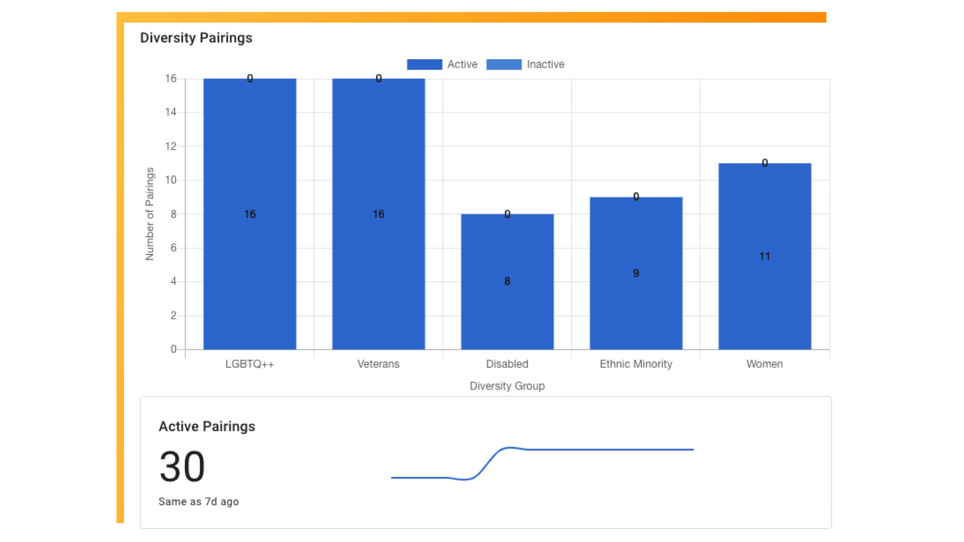 Example screenshot of Together's pairing report